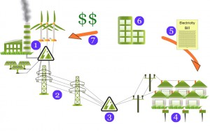 How Power is Distributed